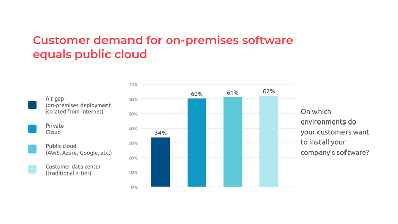 On-Premises Software Demand Is Equal to Cloud and Rising