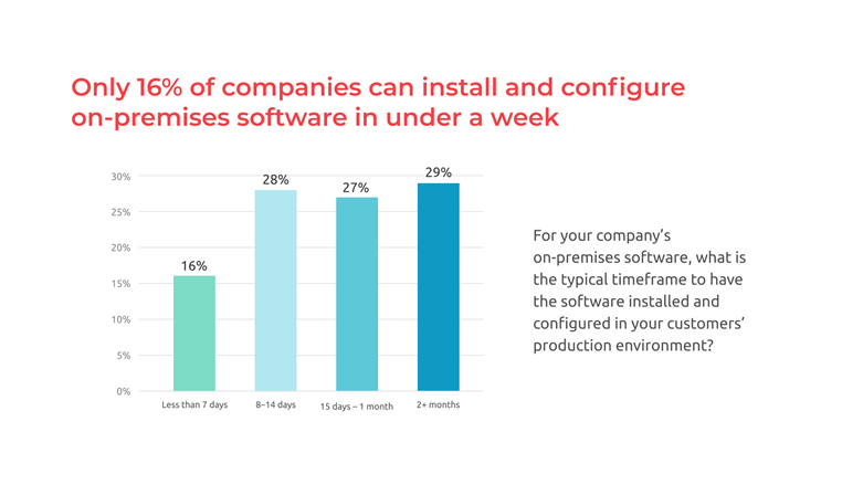 On-Premises Software Demand in under a week
