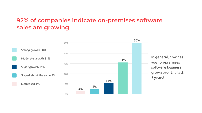 More than 90 percent of companies indicateon-premises sales continue to rise