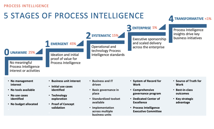 process intelligence maturity model or Readiness Assessment
